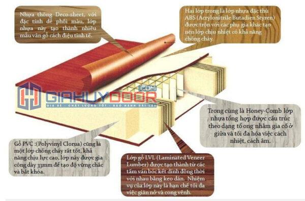 Mặt cắt lớp cấu tạo cửa nhựa ABS Hàn Quốc