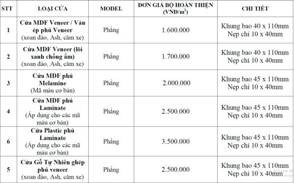 Bảng báo giá cửa gỗ công nghiệp MDF