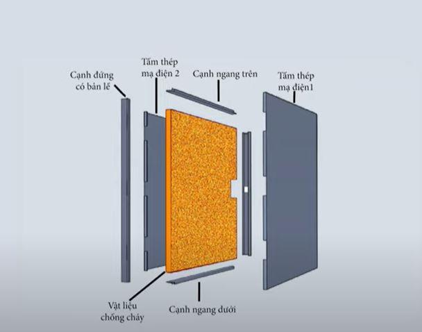 Cửa thép chống cháy được cấu tạo từ các bộ phận sau: